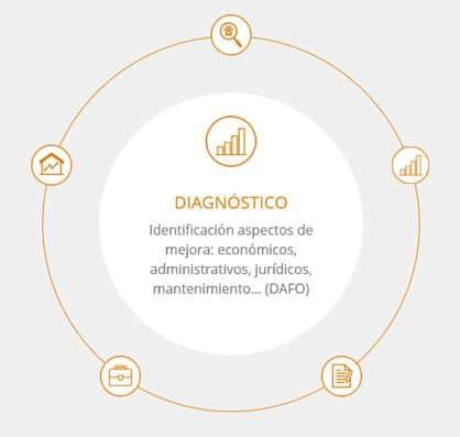 gestion inmobiliaria barcelona, administracion de inmuebles en barcelona