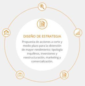 gestion inmobiliaria barcelona, gestion de alquiler barcelona