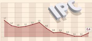 ingresos edificios, aumentar ipc alquileres